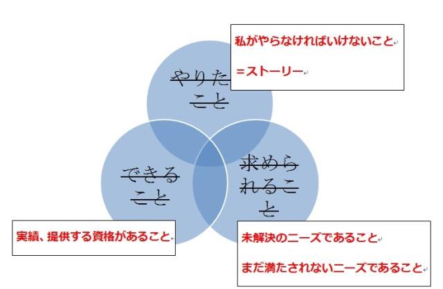 商品開発のための3つの輪