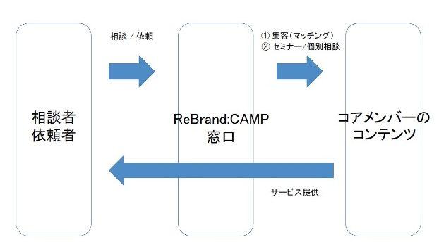 リブランドキャンプの概要縮図